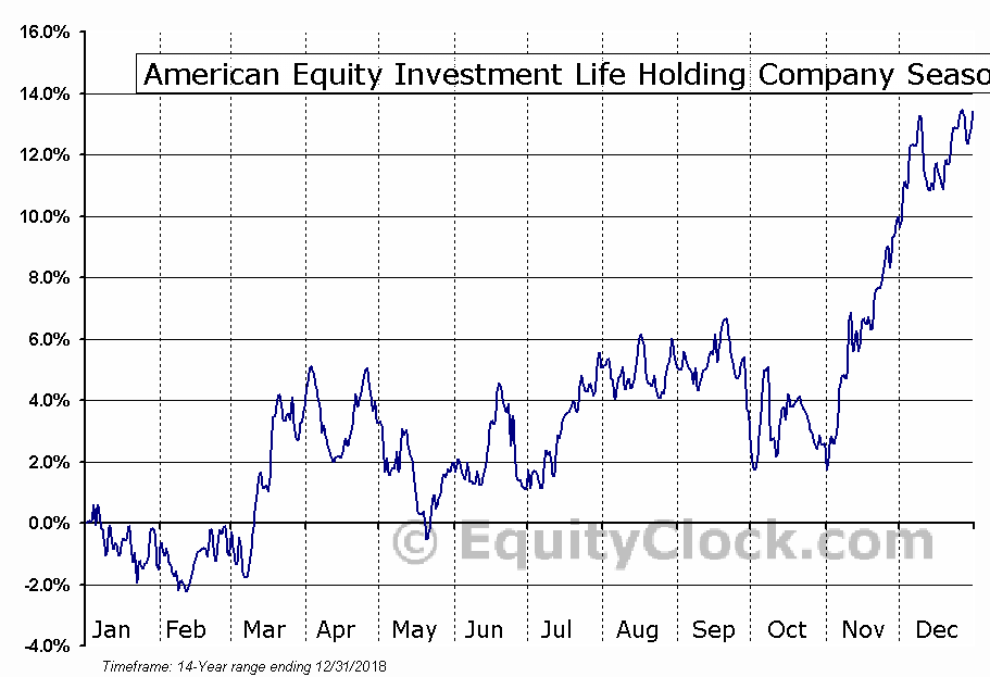 American Equity Investment Life (NYSE:AEL) Seasonal Chart