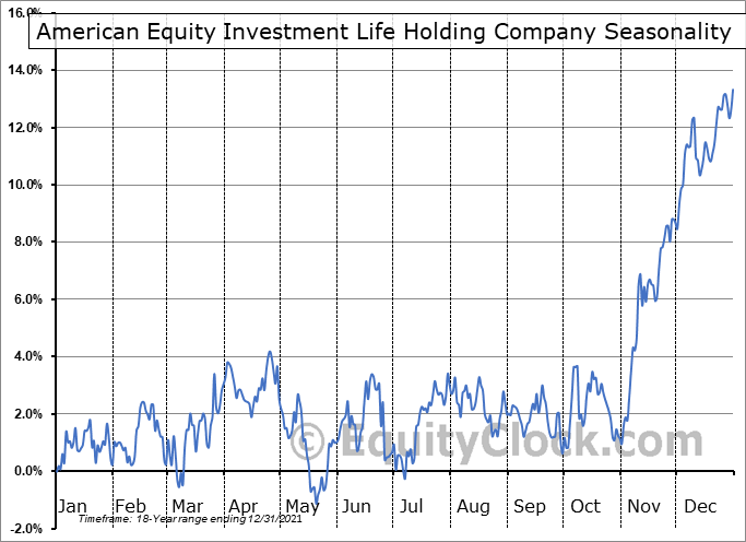 American Equity Investment Life Holding Company (NYSE:AEL) Seasonal Chart