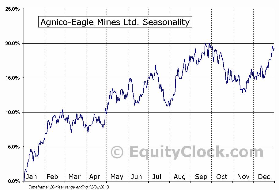 Agnico-Eagle Mines Ltd.  (TSE:AEM) Seasonal Chart