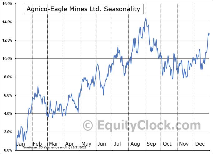 Agnico-Eagle Mines Ltd. (TSE:AEM.TO) Seasonal Chart