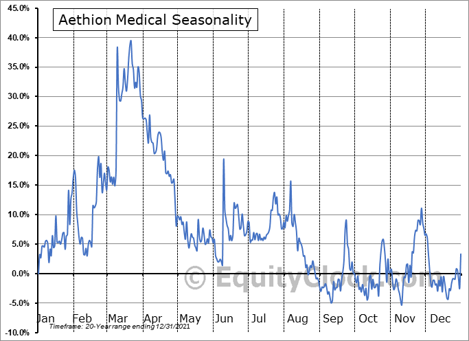 Aethion Medical (NASD:AEMD) Seasonal Chart
