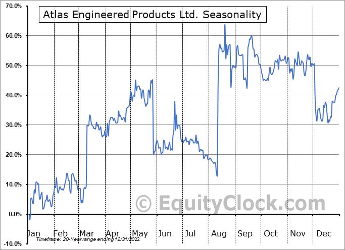 Atlas Engineered Products Ltd. (TSXV:AEP.V) Seasonal Chart
