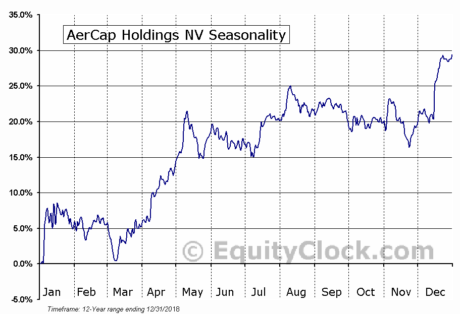 AerCap Holdings NV (NYSE:AER) Seasonal Chart