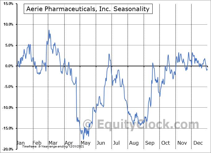 Aerie Pharmaceuticals, Inc. (NASD:AERI) Seasonal Chart