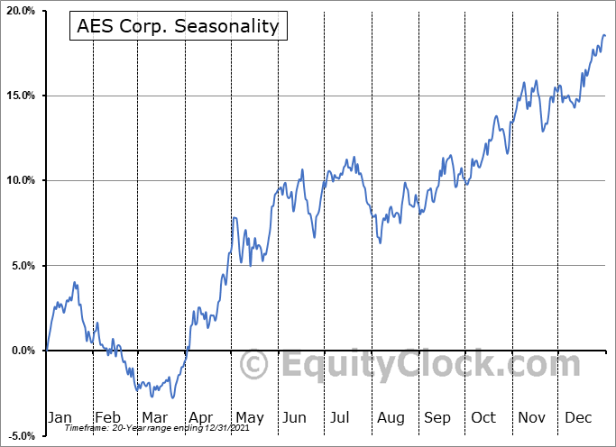 AES Corp. (NYSE:AES) Seasonal Chart