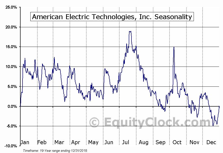 American Electric Technologies, Inc. (NASD:AETI) Seasonal Chart