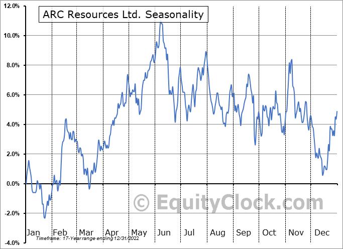 ARC Resources Ltd. (OTCMKT:AETUF) Seasonal Chart