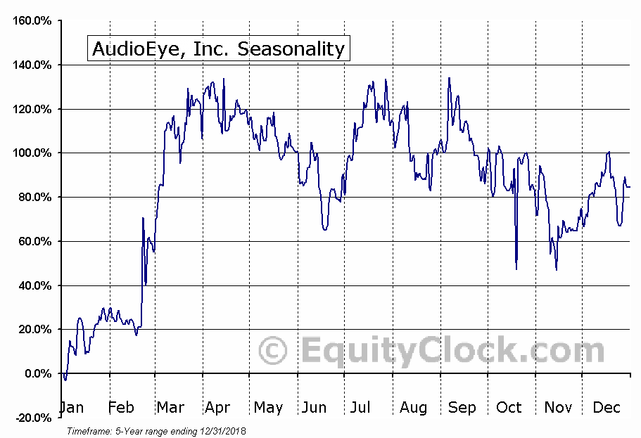 AudioEye, Inc. (NASD:AEYE) Seasonal Chart