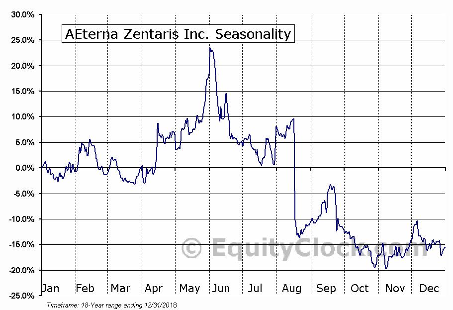 AEterna Zentaris Inc. (NASD:AEZS) Seasonal Chart