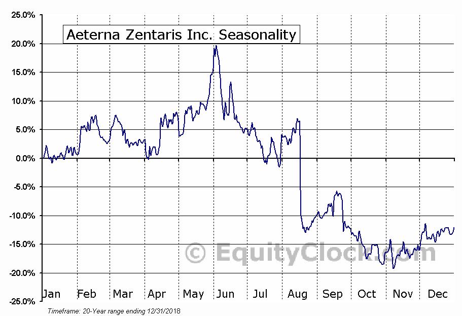 Aeterna Zentaris Inc. (TSE:AEZS.TO) Seasonal Chart