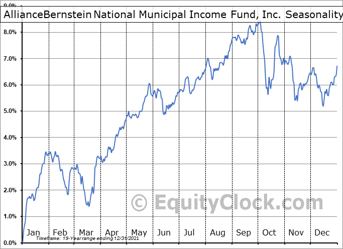 AllianceBernstein National Municipal Income Fund, Inc. (NYSE:AFB) Seasonal Chart