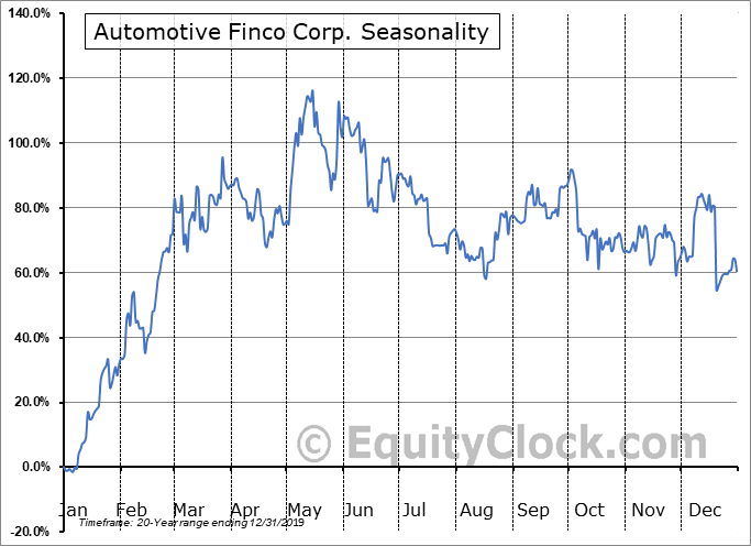 Automotive Finco Corp. (TSXV:AFCC.V) Seasonal Chart