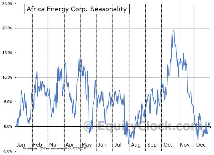 Africa Energy Corp. (TSXV:AFE.V) Seasonal Chart