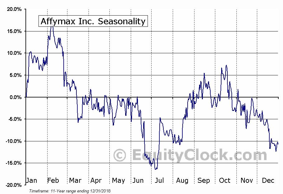 Affymax Inc. (OTCMKT:AFFY) Seasonal Chart