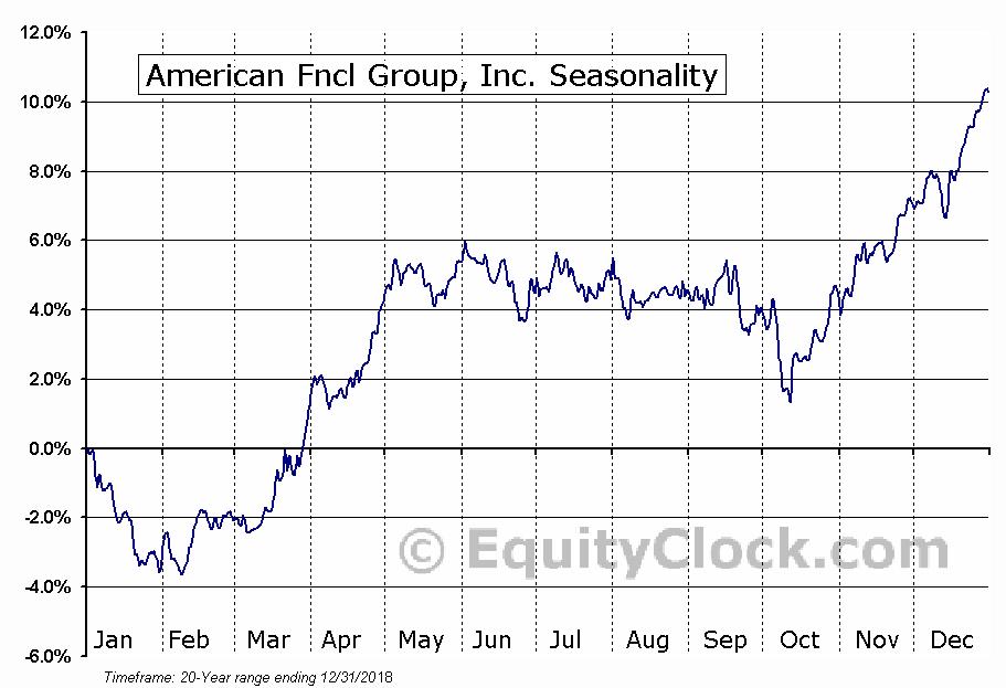 American Fncl Group, Inc. (NYSE:AFG) Seasonal Chart
