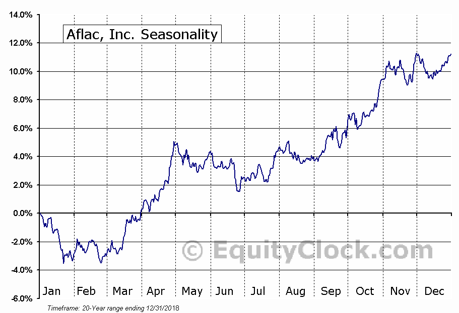 Aflac, Inc. (NYSE:AFL) Seasonal Chart