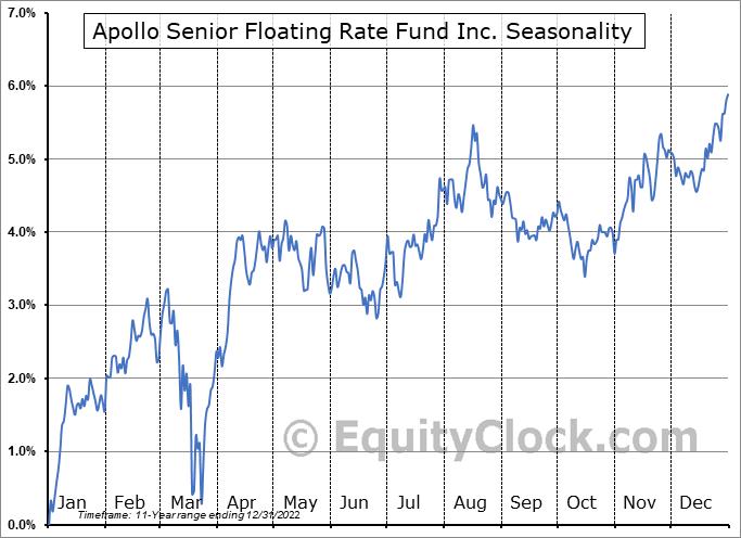 Apollo Senior Floating Rate Fund Inc. (NYSE:AFT) Seasonal Chart