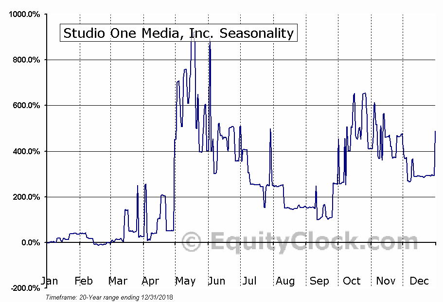 Studio One Media, Inc. (OTCMKT:AFTM) Seasonal Chart