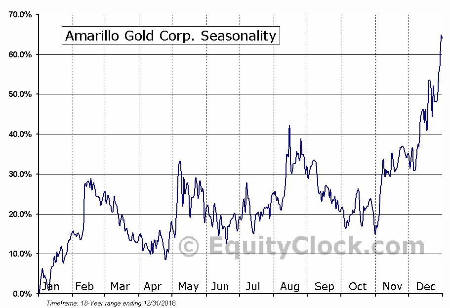 Amarillo Gold Corp. (TSXV:AGC) Seasonal Chart