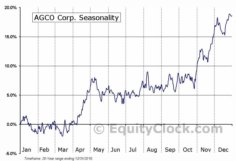 AGCO Corp. (NYSE:AGCO) Seasonal Chart