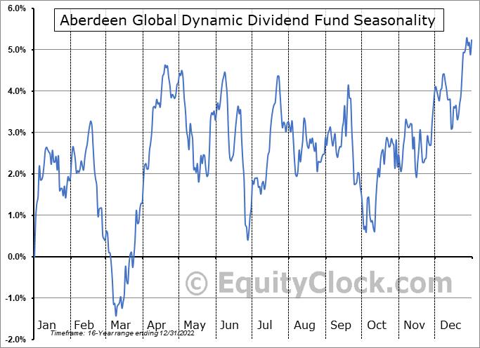 Aberdeen Global Dynamic Dividend Fund (NYSE:AGD) Seasonal Chart