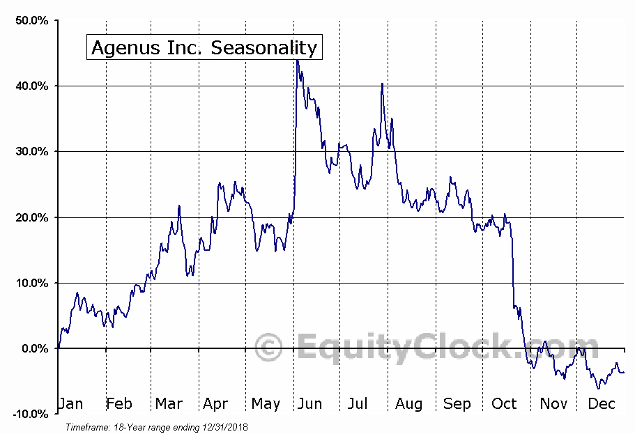 Agenus Inc. (NASD:AGEN) Seasonal Chart