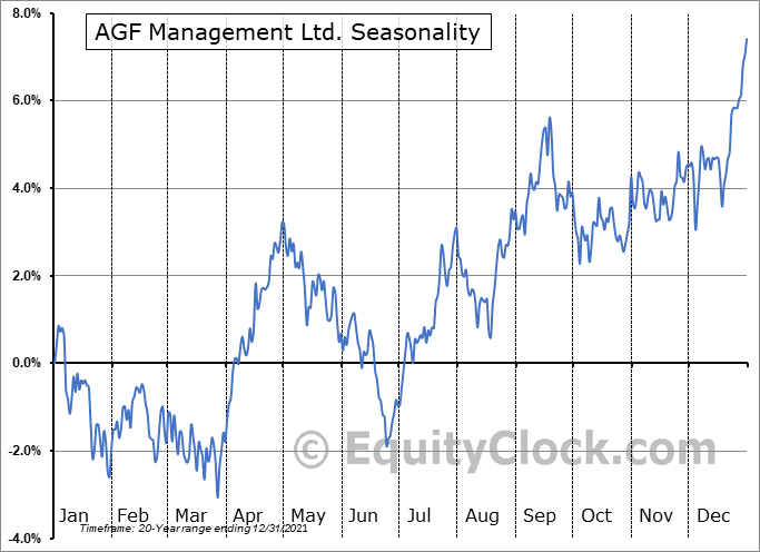 AGF Management Ltd. (TSE:AGF/B.TO) Seasonal Chart