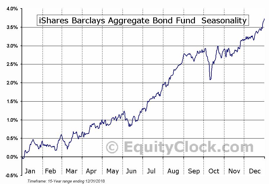iShares Barclays Aggregate Bond Fund (NYSE:AGG) Seasonal Chart