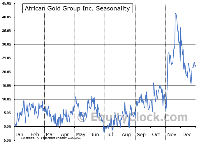 African Gold Group Inc. (TSXV:AGG.V) Seasonal Chart