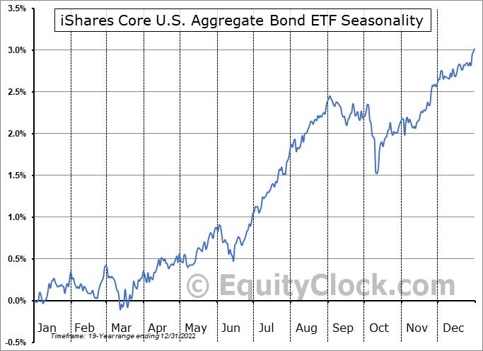 iShares Core U.S. Aggregate Bond ETF (NYSE:AGG) Seasonal Chart