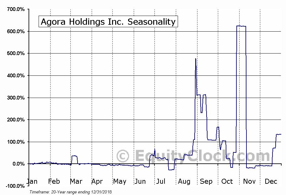 Agora Holdings Inc. (OTCMKT:AGHI) Seasonal Chart