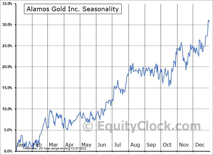 Alamos Gold Inc. (TSE:AGI.TO) Seasonal Chart