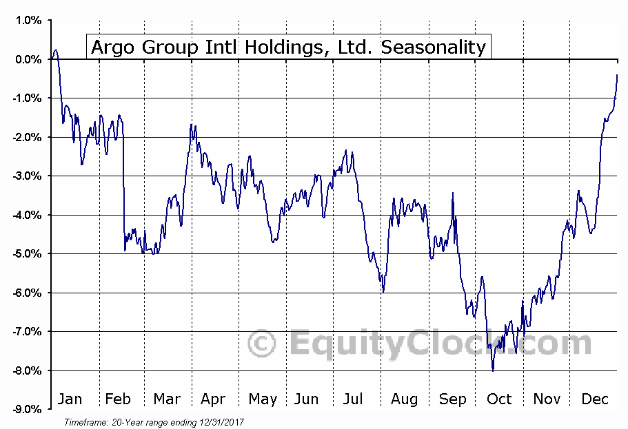 Argo Group Intl Holdings, Ltd. (NASD:AGII) Seasonal Chart