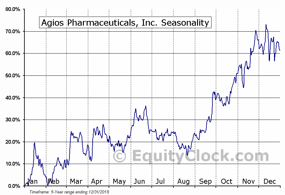 Agios Pharmaceuticals, Inc. (NASD:AGIO) Seasonal Chart