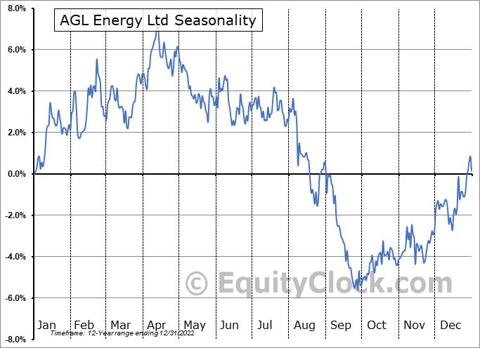 AGL Energy Ltd (OTCMKT:AGLXY) Seasonal Chart