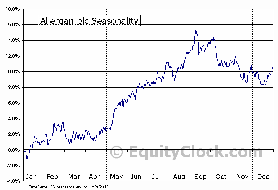 Allergan, Inc.  (NYSE:AGN) Seasonal Chart