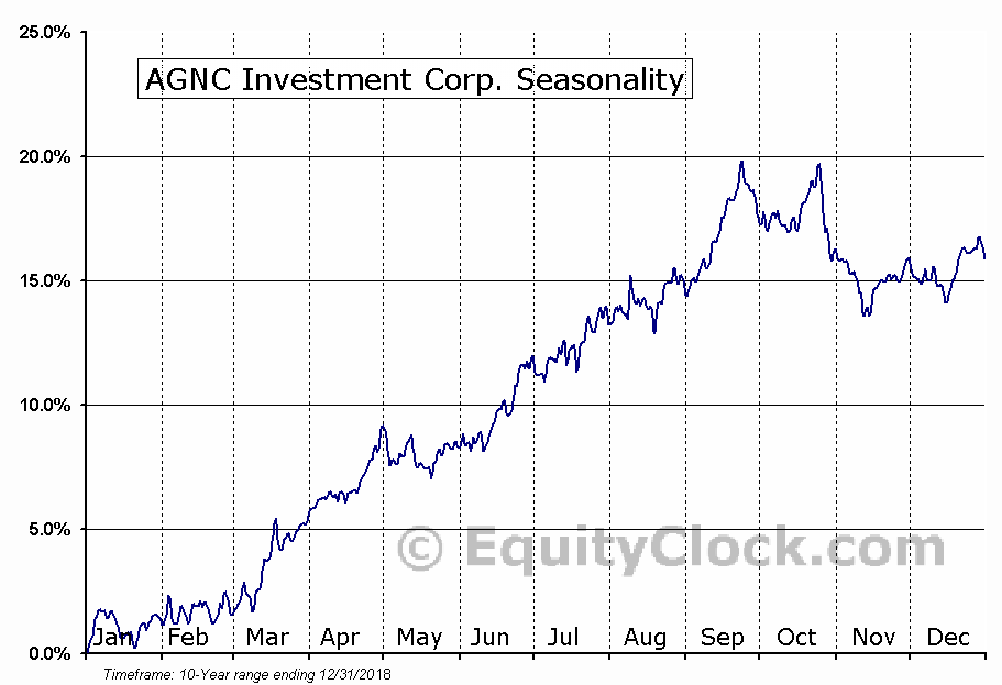 AGNC Investment Corp. (NASD:AGNC) Seasonal Chart