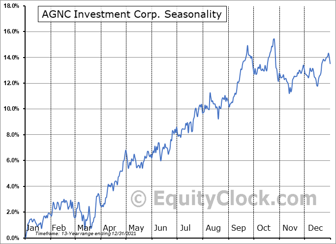 AGNC Investment Corp. (NASD:AGNC) Seasonal Chart