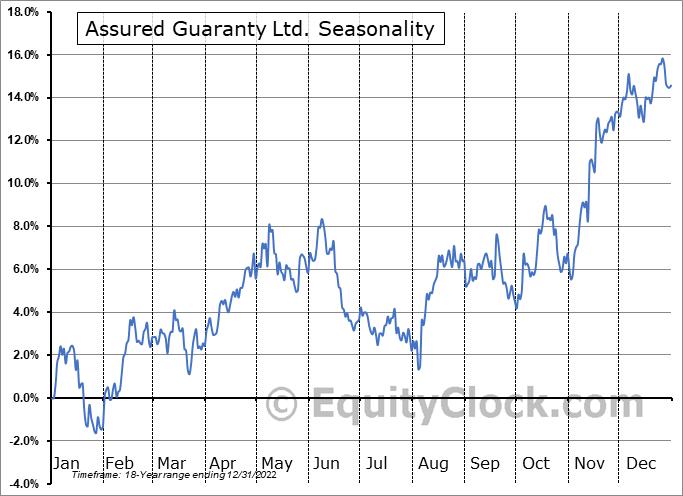 Assured Guaranty Ltd. (NYSE:AGO) Seasonal Chart