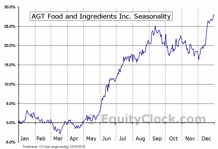 AGT Food and Ingredients Inc. (TSE:AGT.TO) Seasonal Chart