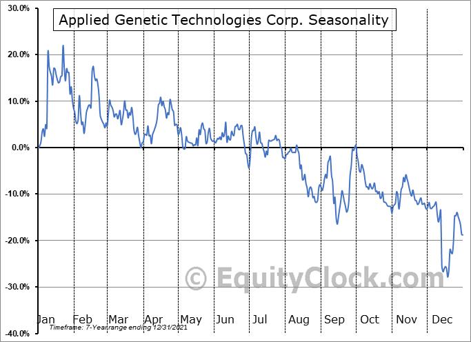 Applied Genetic Technologies Corp. (NASD:AGTC) Seasonal Chart