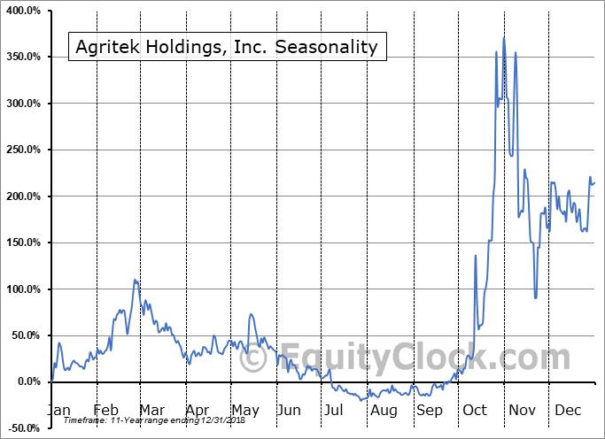 Agritek Holdings, Inc. (OTCMKT:AGTK) Seasonal Chart