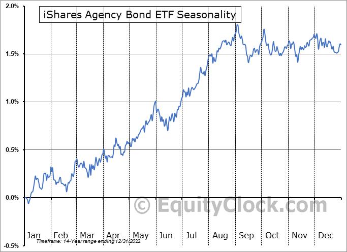 iShares Agency Bond ETF (NYSE:AGZ) Seasonal Chart