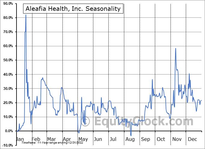 Aleafia Health, Inc. (TSE:AH.TO) Seasonal Chart