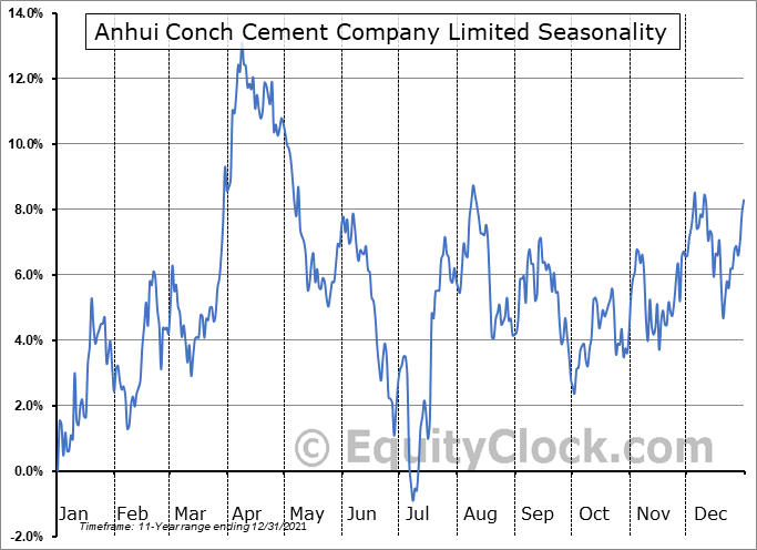 Anhui Conch Cement Company Limited (OTCMKT:AHCHY) Seasonal Chart