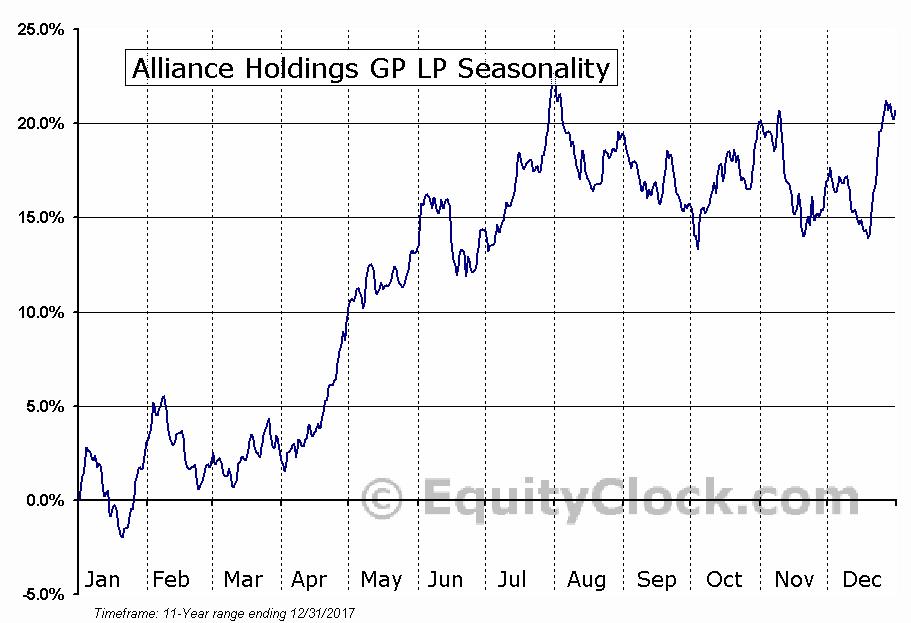Alliance Holdings GP LP (NASD:AHGP) Seasonal Chart