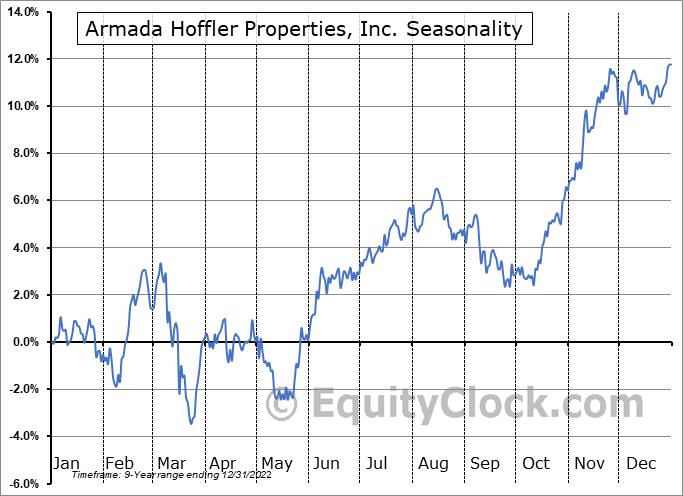Armada Hoffler Properties, Inc. (NYSE:AHH) Seasonal Chart