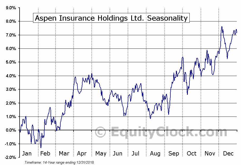 Aspen Insurance Holdings Ltd. (NYSE:AHL) Seasonal Chart