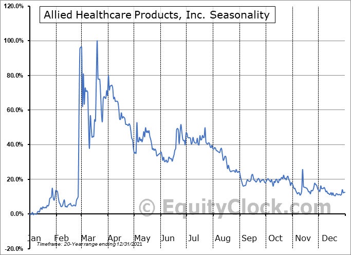 Allied Healthcare Products, Inc. (NASD:AHPI) Seasonal Chart