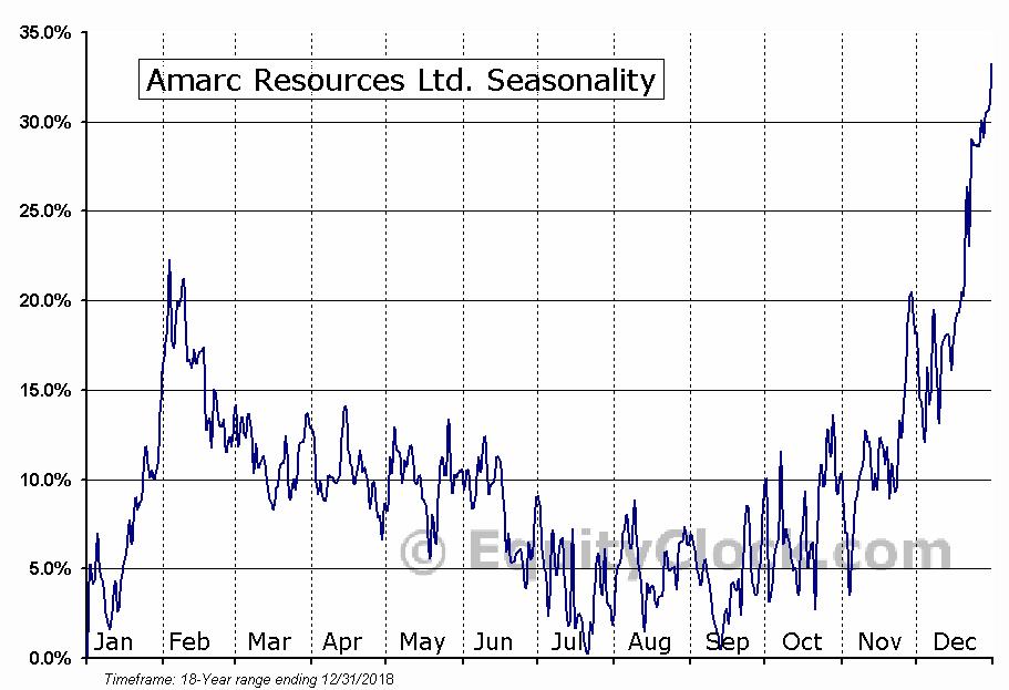 Amarc Resources Ltd. (TSXV:AHR.V) Seasonal Chart
